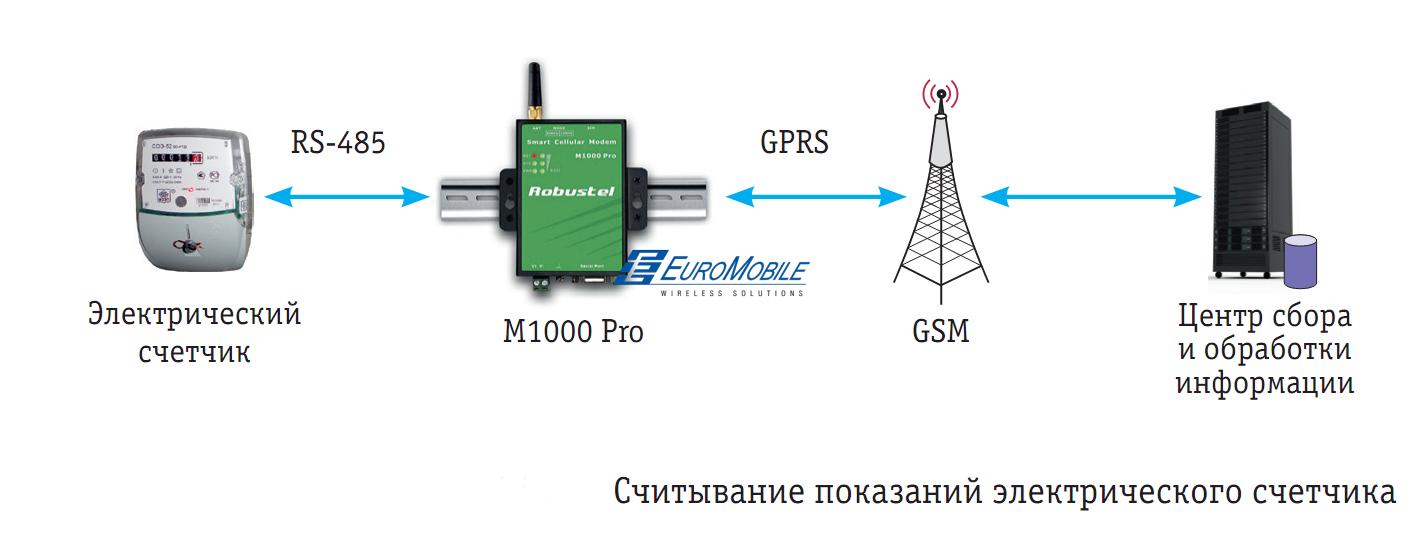 Схема считывание показаний счетчика через GSM