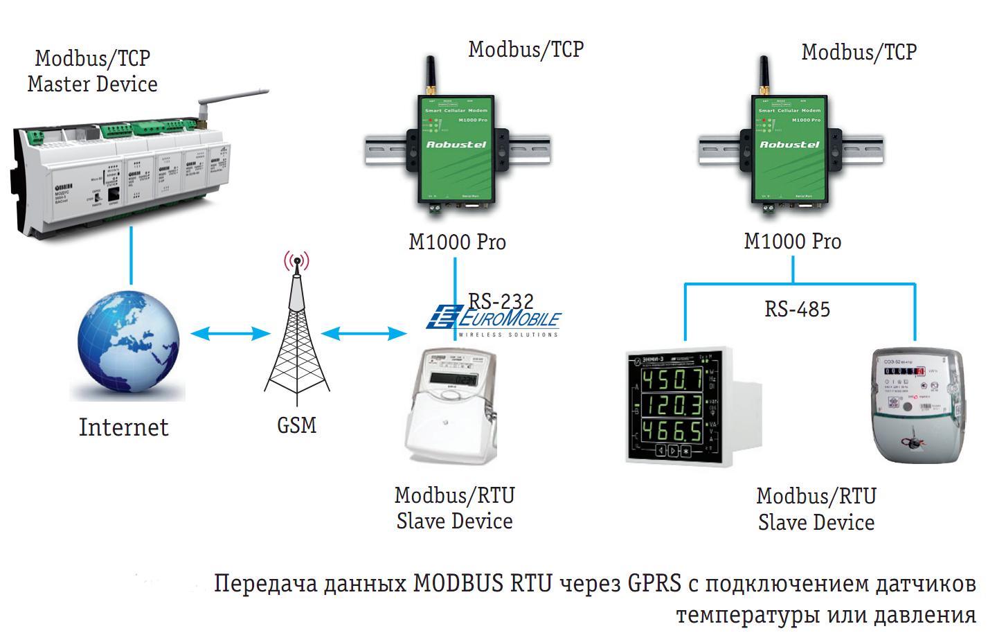 Схема передачи данных MODBUS RTU через GPRS с подключением датчиков температуры или давления.