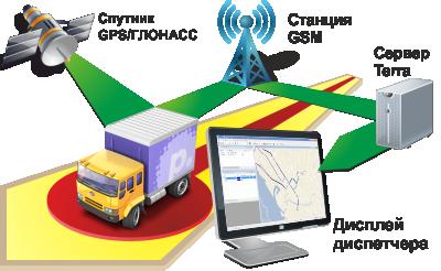 Принципиальная схема работы системы спутникового мониторинга