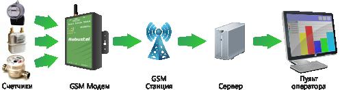GSM терминалы, GSM модули, GSM/GPRS/EDGE роутеры