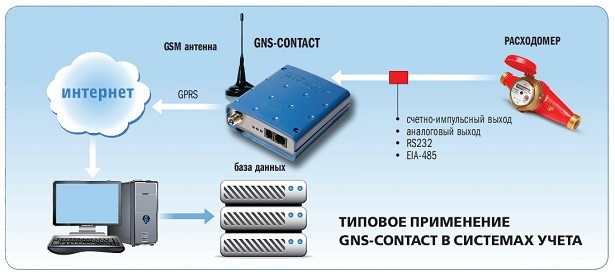 Типовое применение УСПД GSN-CONTACT в системах учёта ресурсов